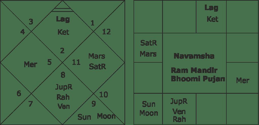 Astrological analysis of Ayodhya Ram Mandir foundation laying Muhurta