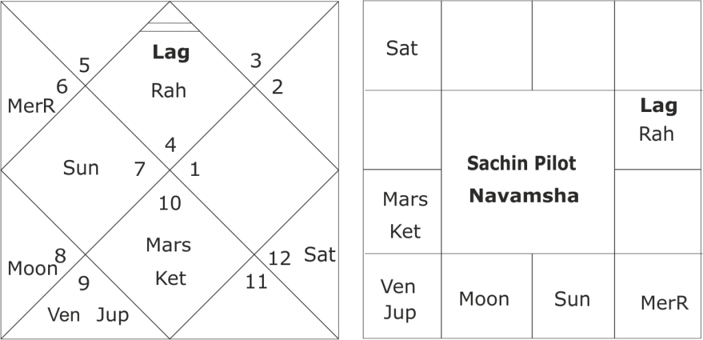 astrological forecast about Sachin Pilot