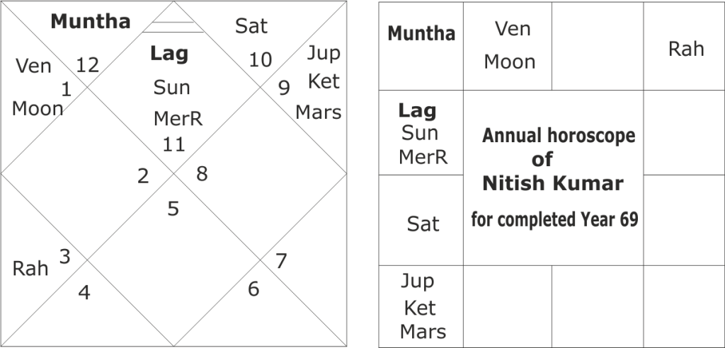 astrological predictions about Nitish Kumar