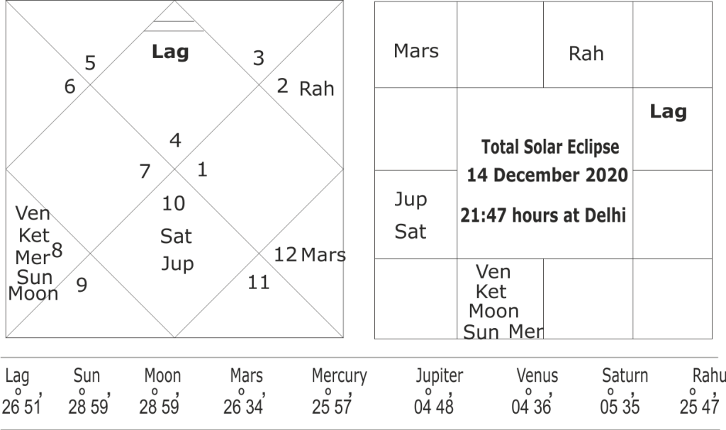astrological predictions for total solar eclipse of 14 December 2020