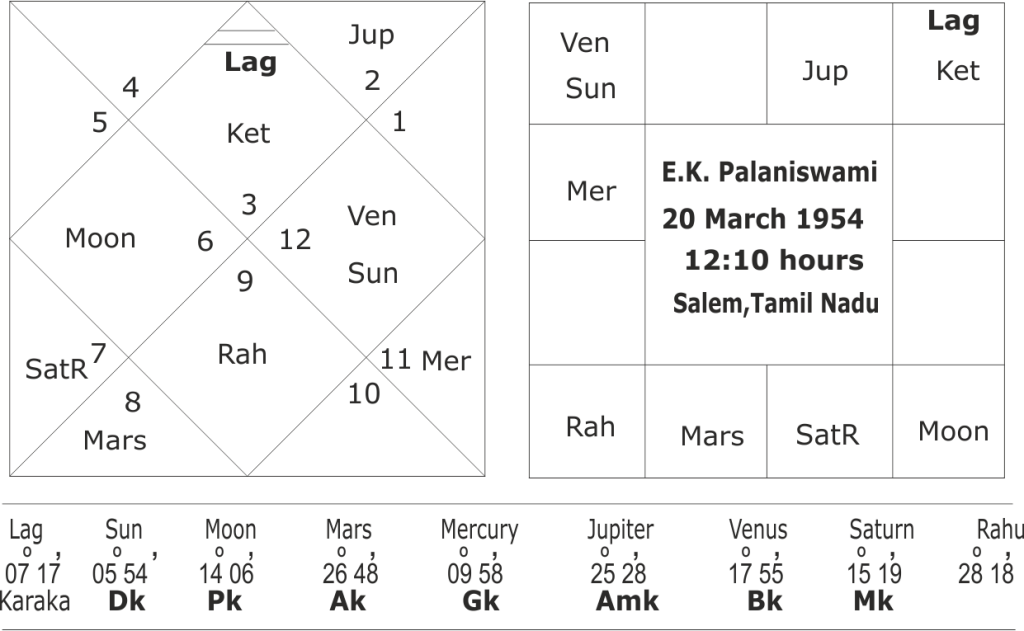 astrological predictions about Tamil Nadu Elections 2021