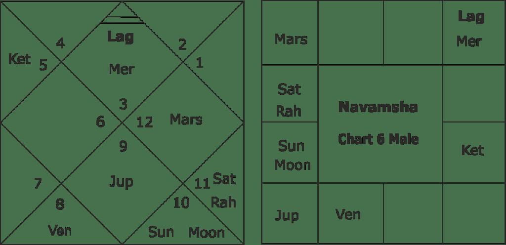 astrological yoga's for corona virus infections