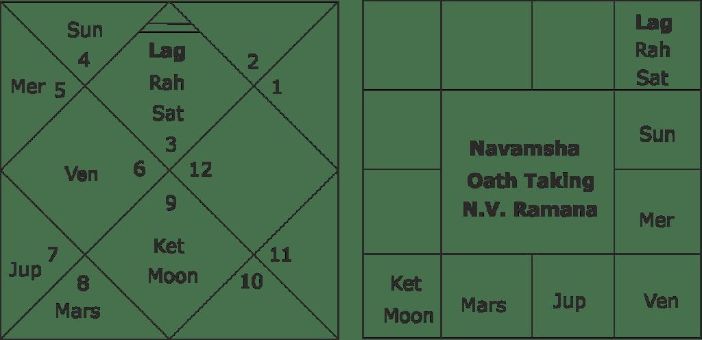 horoscope of chief justice N.V. Ramana
