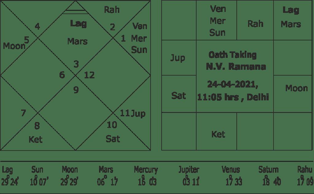 oath taking horoscope of chief justice N.V. Ramana