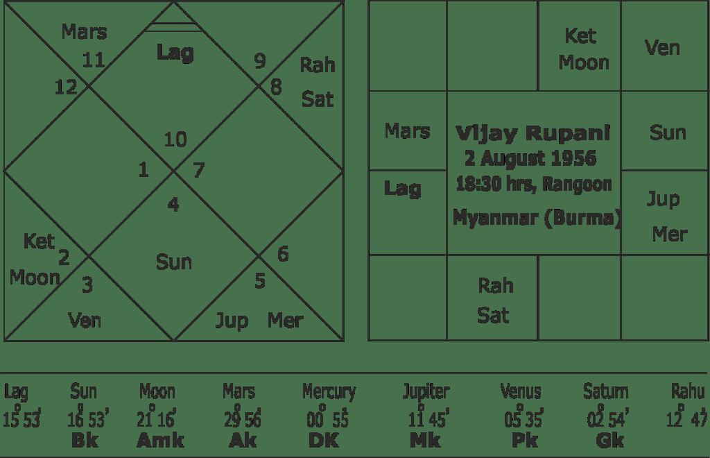 Vijay Rupani horoscope