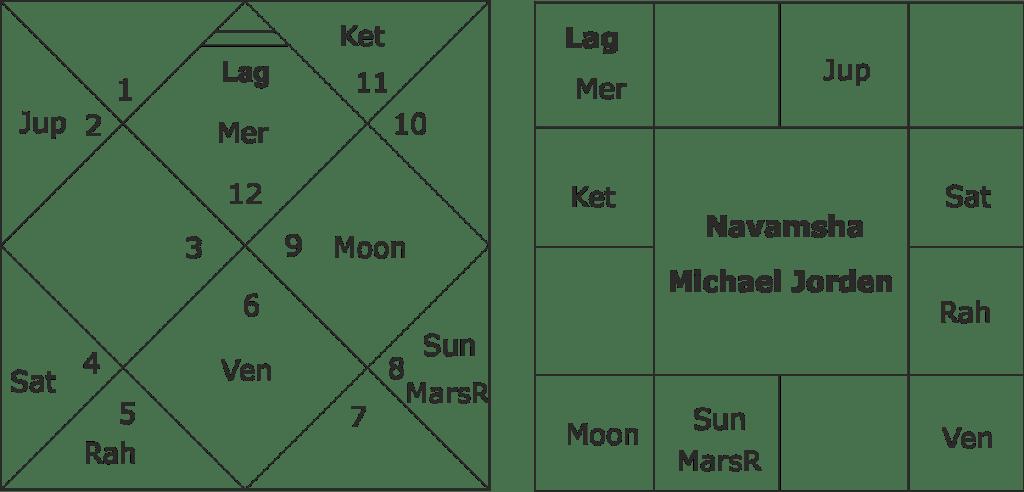 Michael Jorden birth chart