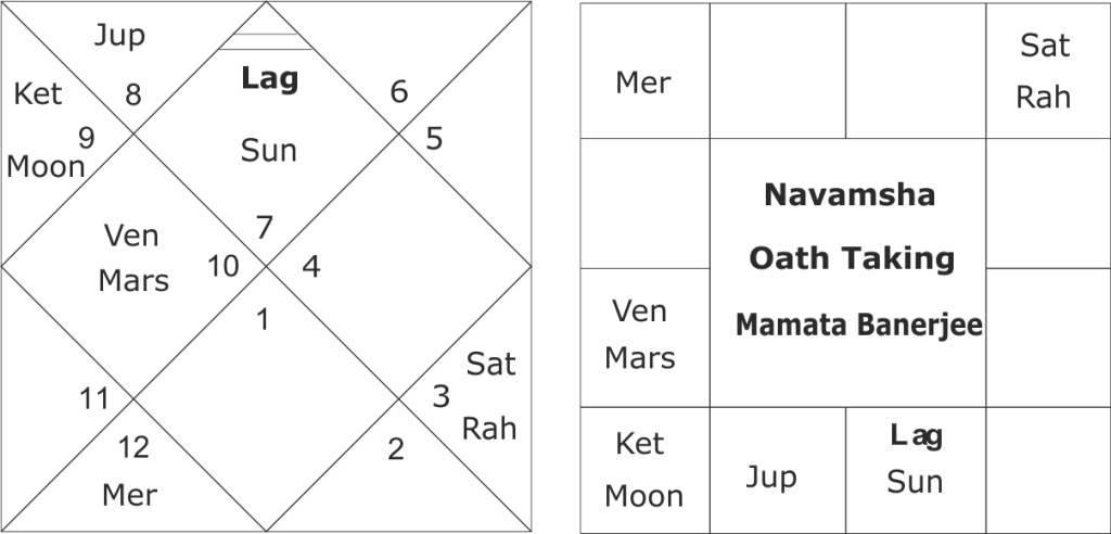 astrological predictions about Mamata Banerjee