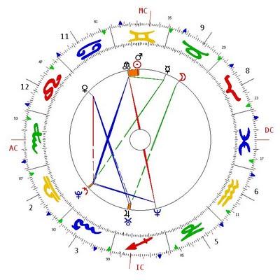APA natal chart