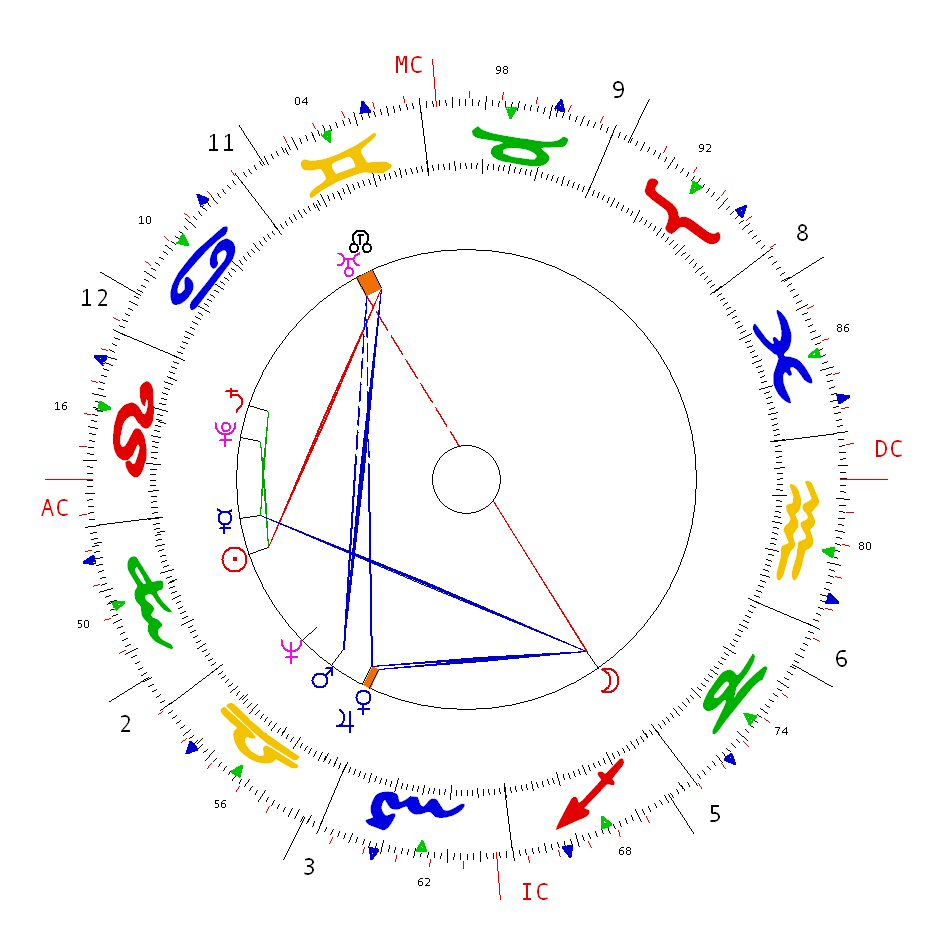 Topic has astrology chart bisexual