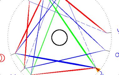 bruno-chart-centre