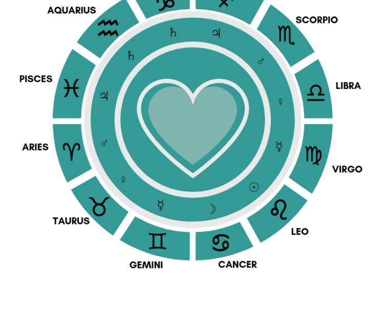 Wheel of Traditional Rulerships Ruling Planet