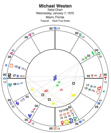 Natal Horoscope of Michael Westen