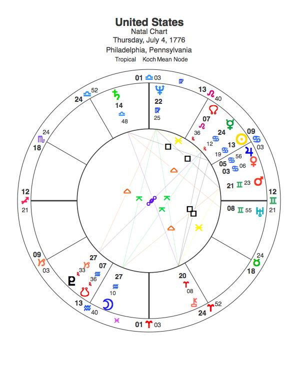Horoscope Chart of the United States