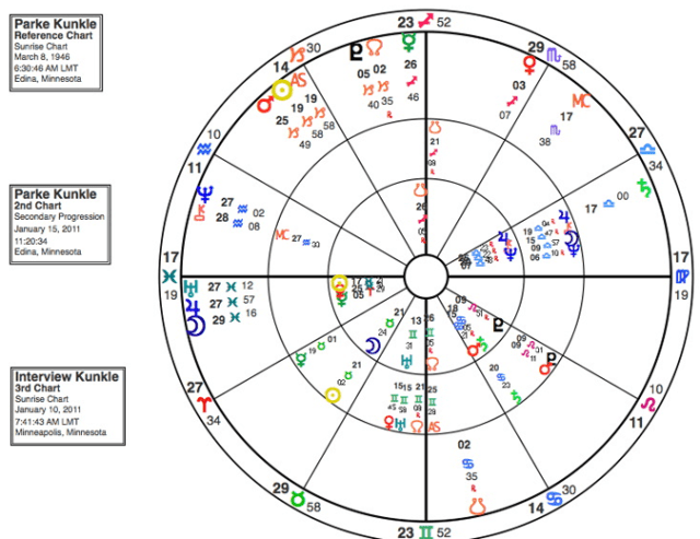 Horoscope Chart Professor Kunkle and Zodiac Interview