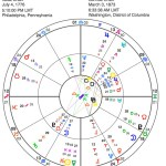 Horoscope of the Comstock Law