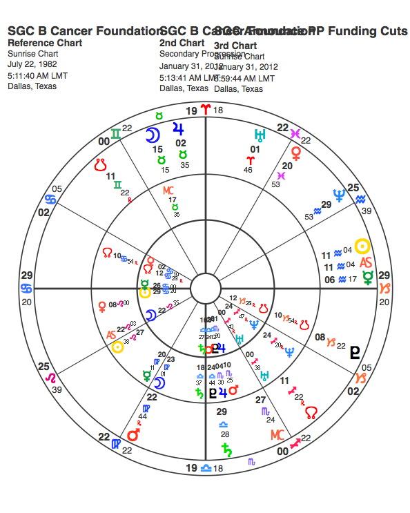 Komen Natal, Progressions, and Transit Horoscope Chart