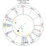 Susan G. Komen Breast Cancer Foundation Horoscope Chart