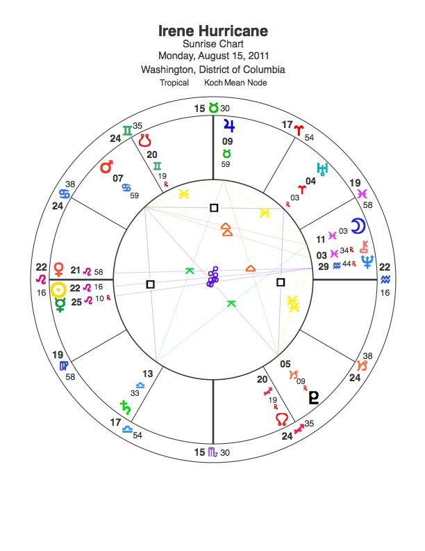 Horoscope Chart Irene