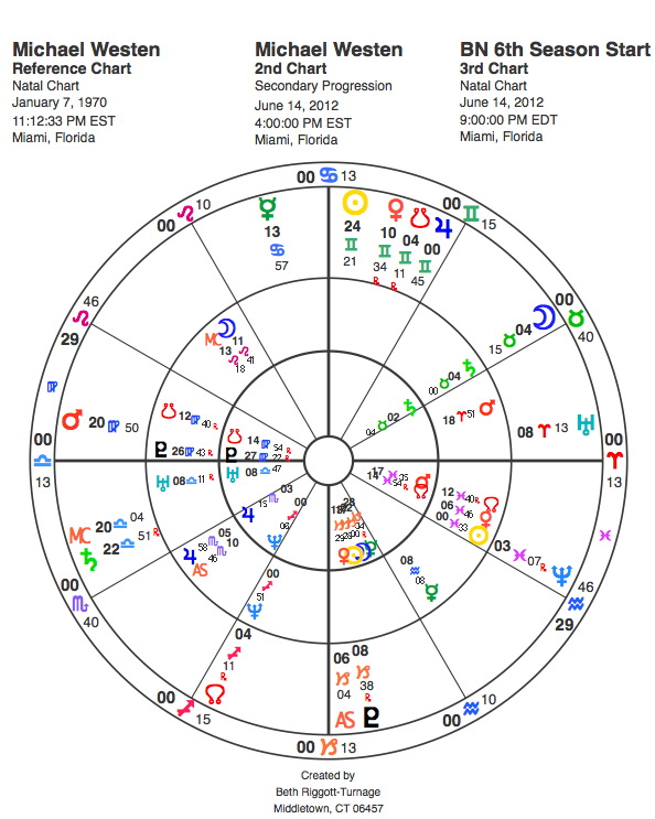 Burn Notice 6th Season Opener Horoscope Chart