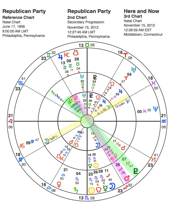Horoscope chart of Republican Party and their fuzzy logic
