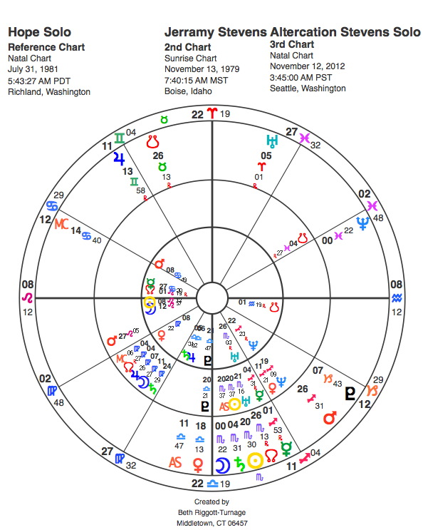 Steven's and Solo's horoscope charts