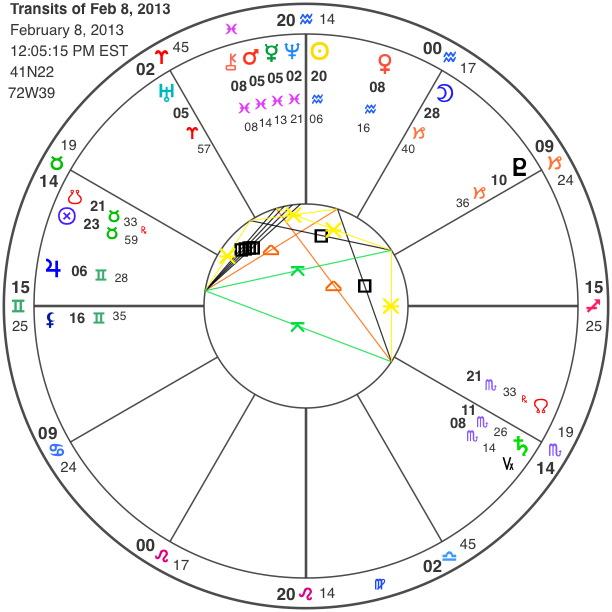 Horoscope chart of Feb 8, 2013