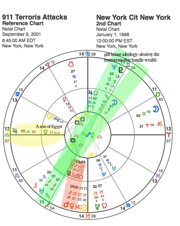 Astrology Chart for 911 Terror Attack