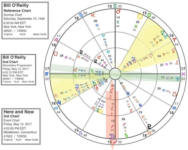 Bill O'Reilly's astrology chart
