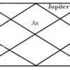 Vedic Astrologer In Delhi, Gemstones Expert