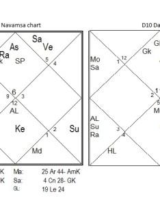 John  kennedy chart also  an astro portrait astrology karma rh astrologykarma wordpress
