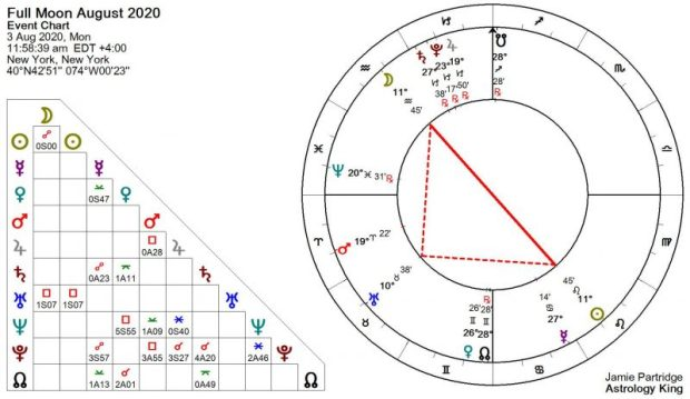 Luna piena agosto 2020