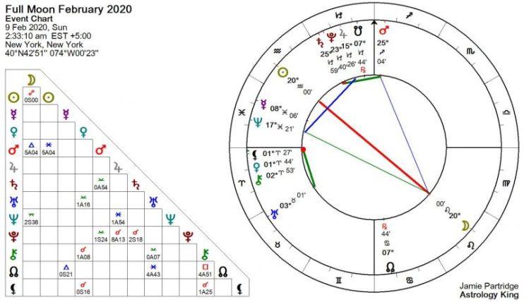 Pleine Lune Février 2020 Astrologie [Feu solaire]