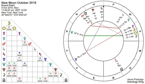New Moon Ottobre 2018 Astrologia