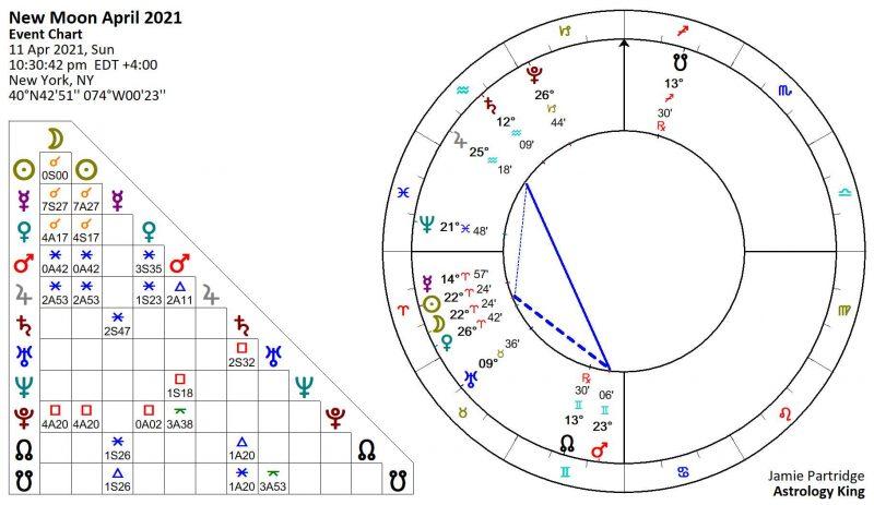 Nouvelle Lune Avril 2021 Astrologie