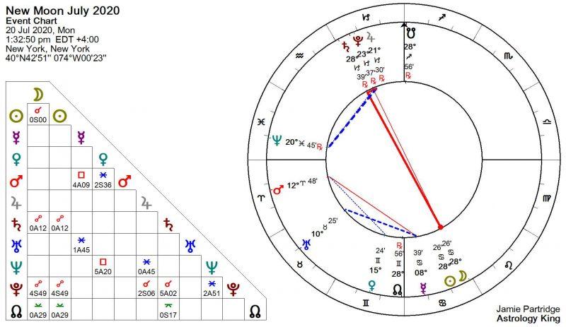 New Moon July 2020 Astrology [Solar Fire]