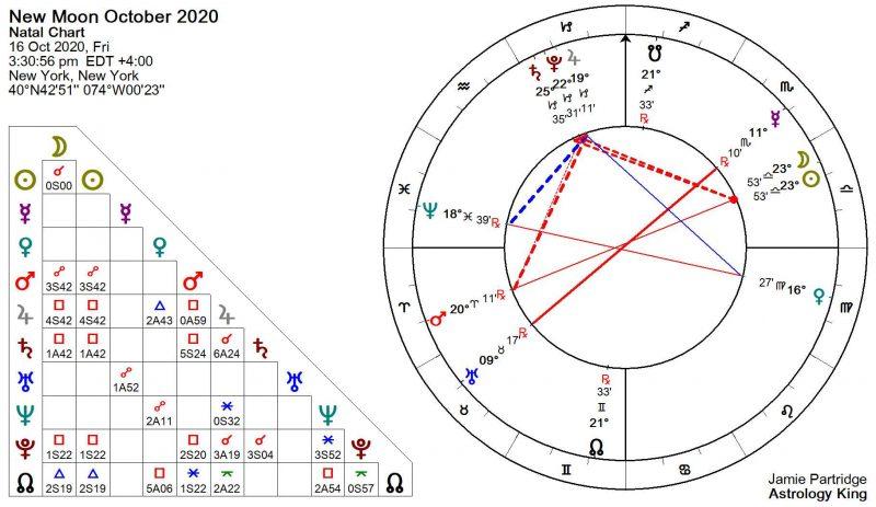 Astrologie de la Nouvelle Lune d'octobre 2020