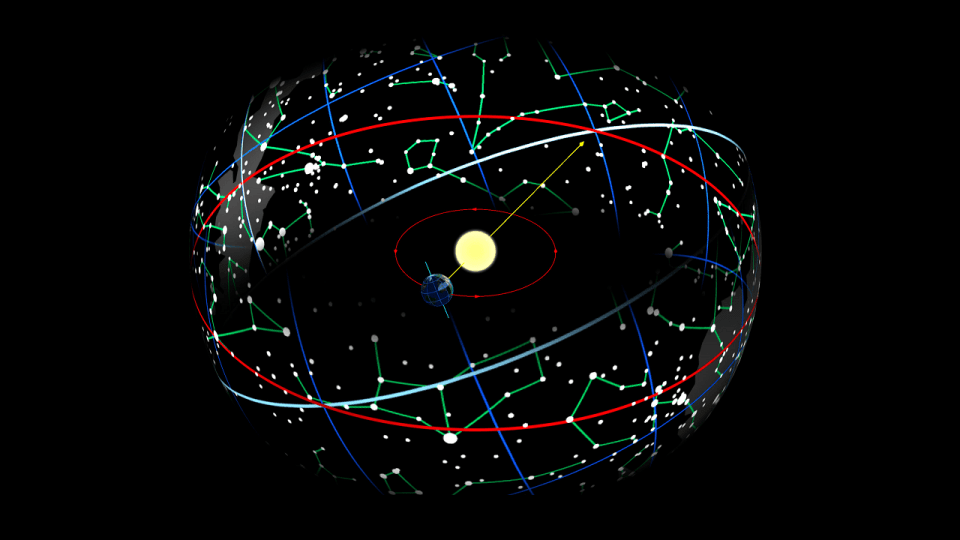 Precession of the Equinoxes  Astrology King
