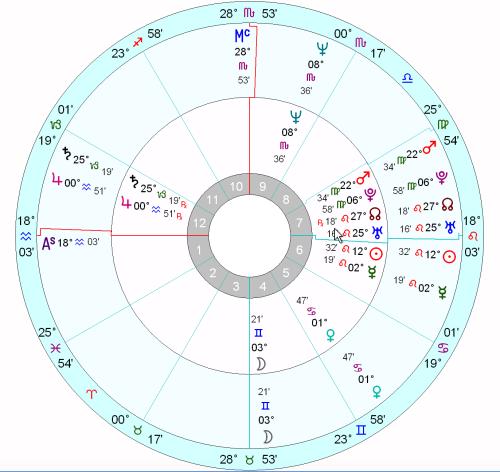 Наталната хороскопна схема на Барак Обама (вътрешно колело) и Упътвания за слънчева дъга за една и съща дата и час (външна).