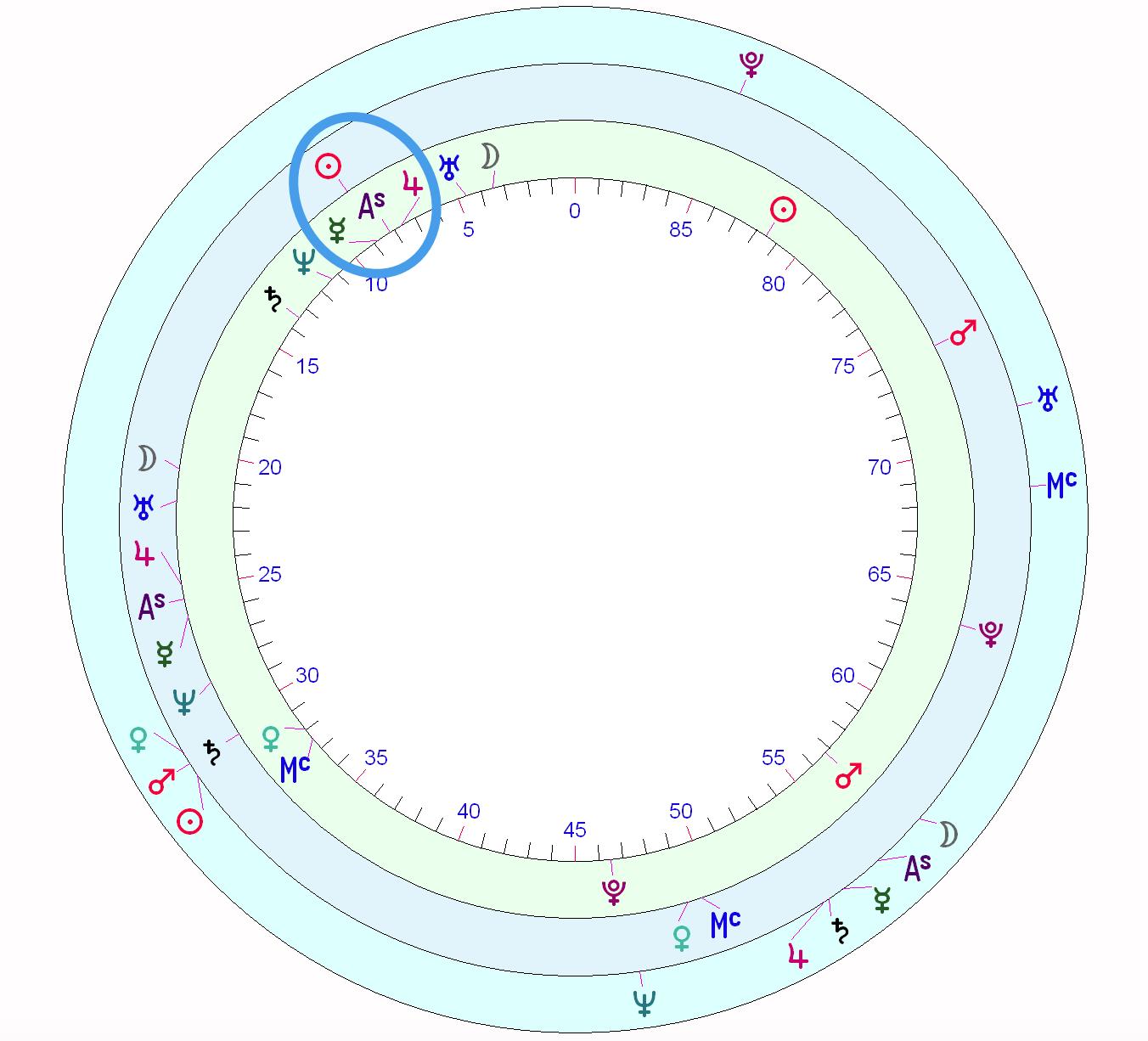 Taylor Swifts Horoscope Astrology School