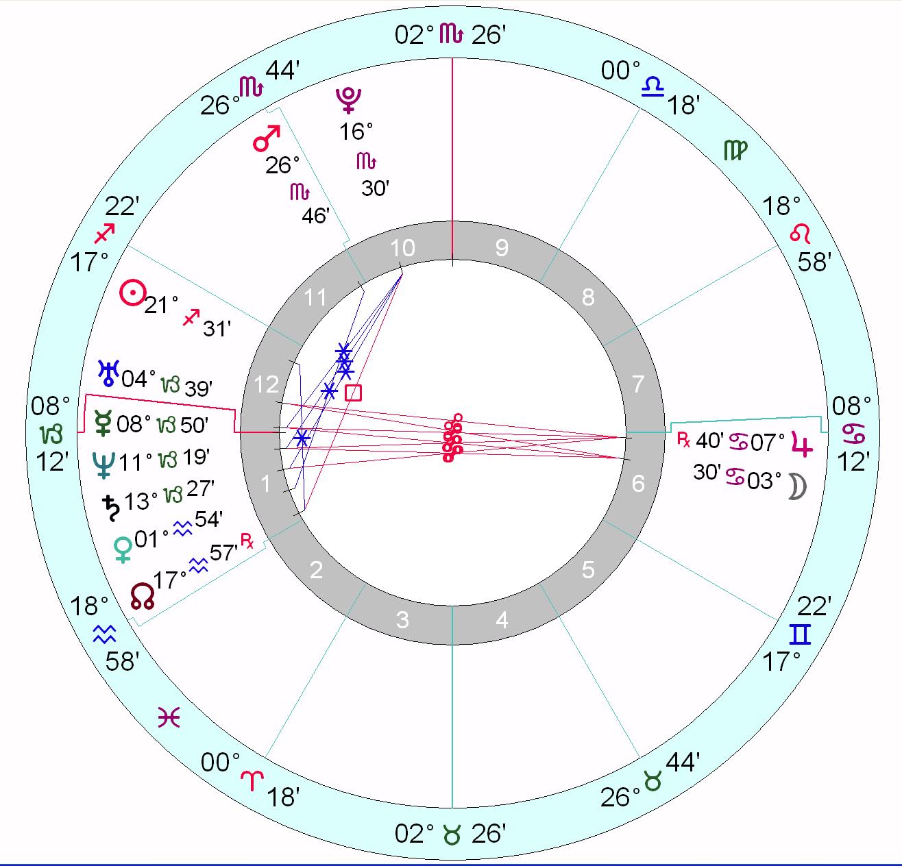 Taylor Swift's horoscope | Astrology School