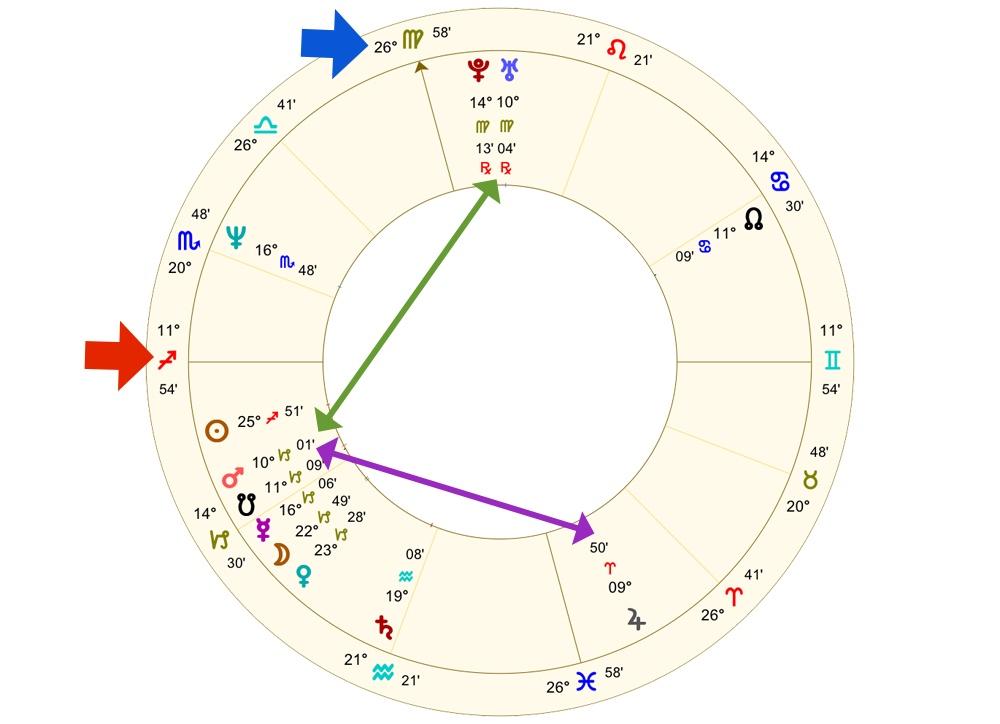 Brad Pitt's horoscope | Astrology School