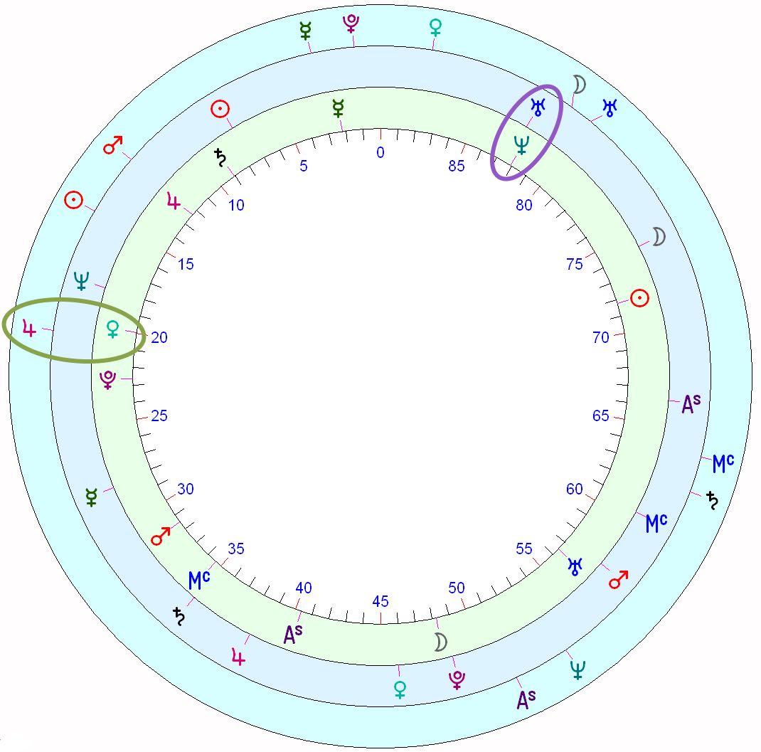 Beyonces Horoscope Astrology School