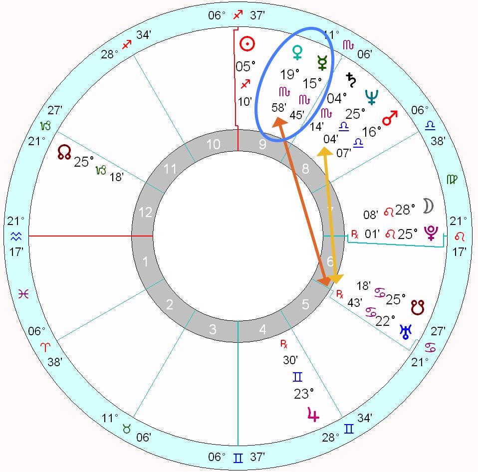 Steve Bannons Horoscope Astrology School