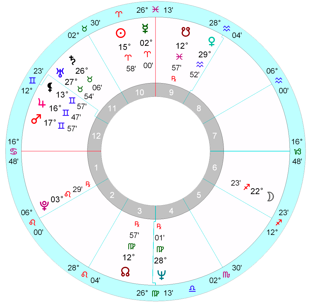 Anita pallenbergs horoscope astrology school sun and moon nvjuhfo Image collections