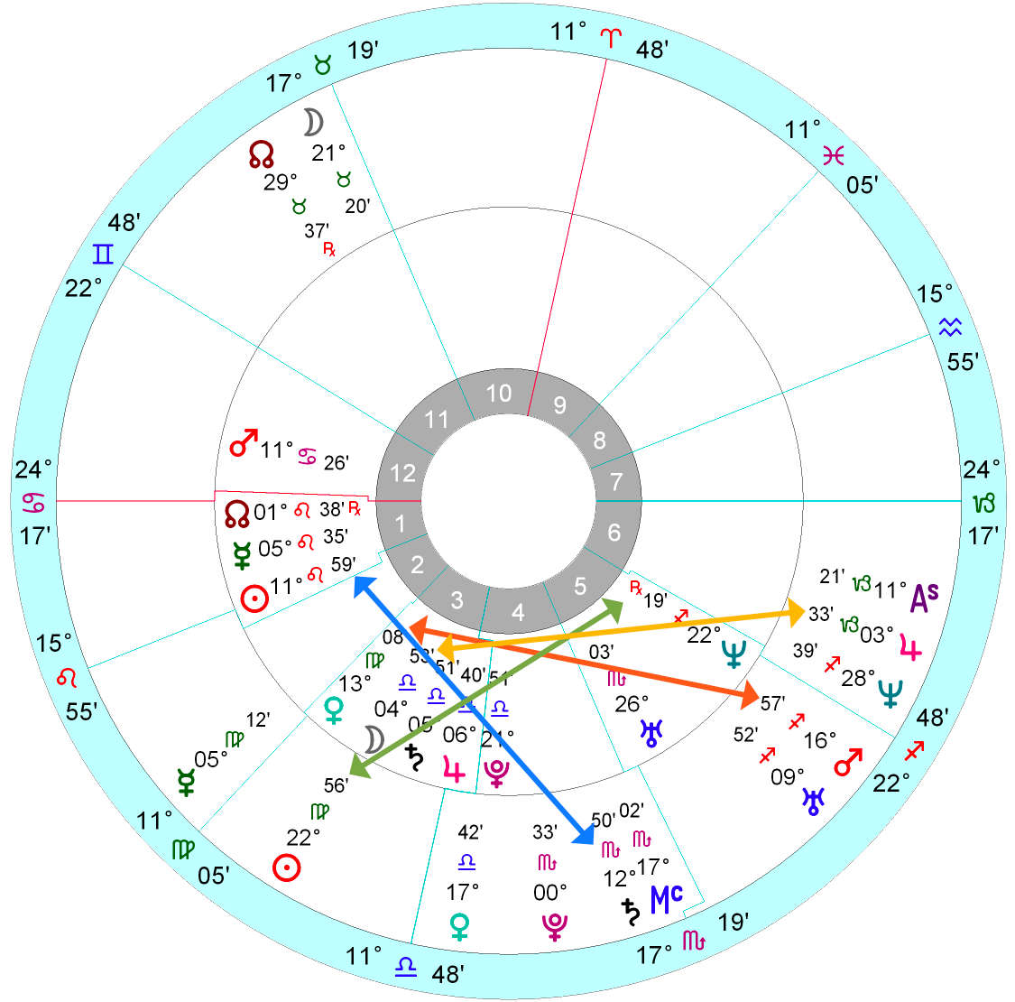 ea00fe14e This is also very accurate birth data. If we put Meghan's chart in the  inner circle, and Harry's on the outside, we get this: Meghan Markle's  horoscope