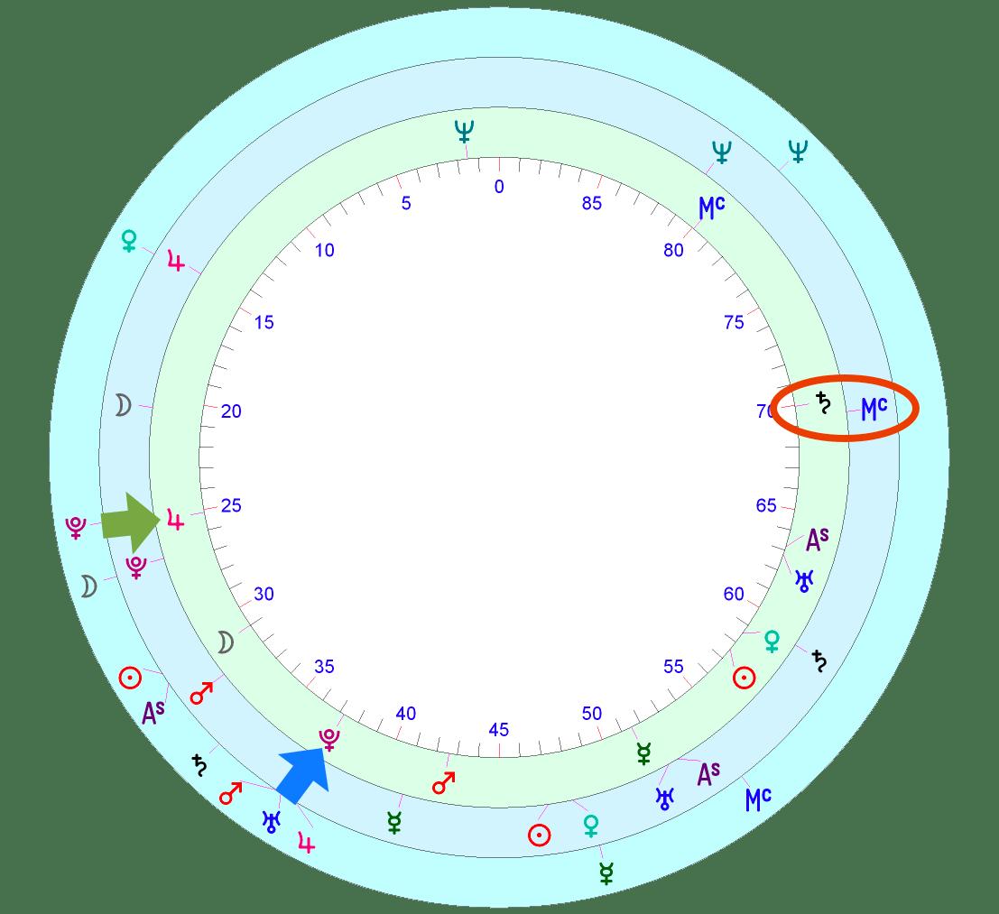 Joe Biden's horoscope | Astrology School