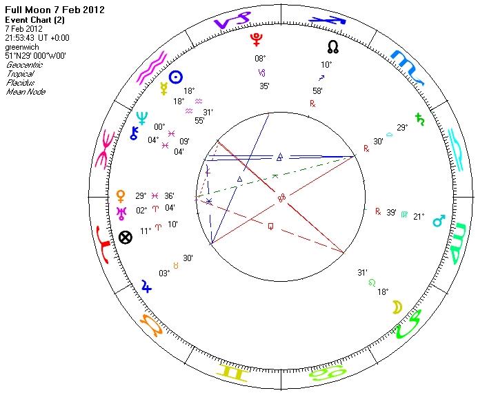 More Horoscopes for You