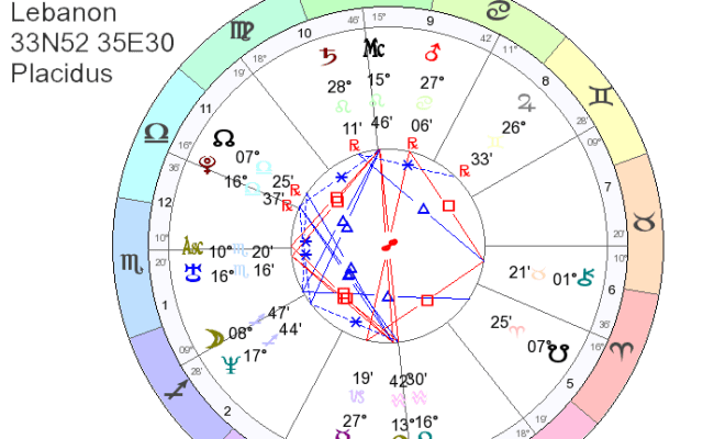 Compatibility birth chart astrology