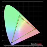 Gamut - Meting (rood), RGB (groen)