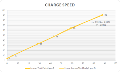 charge speed